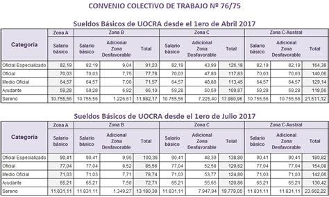 tabla salarial construccin uocra hairstylegalleriescom paritaria uocra acuerdan un 21 y ajuste por inflaci 243 n