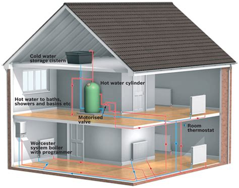 layout of boiler house what is a system boiler worcester bosch group