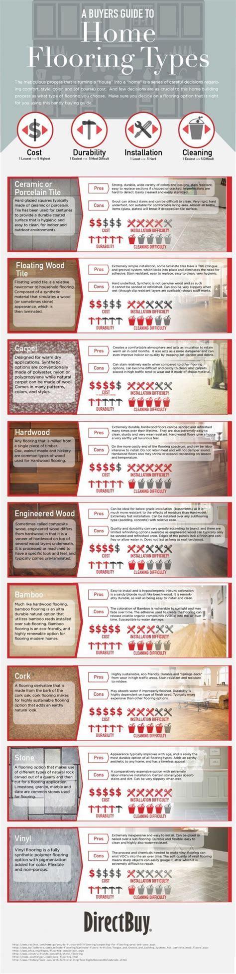 Best 25  Flooring ideas ideas on Pinterest   Living room
