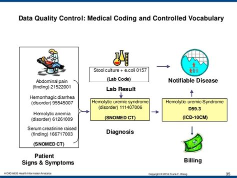 Icd 9 Code For Stool Culture by Health Information Analytics Data Governance Data