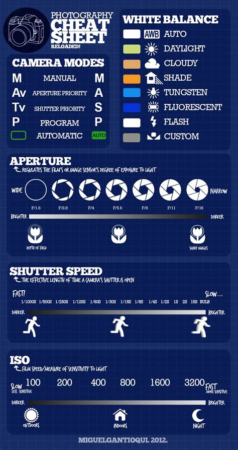 detailed photography cheat sheet photography guides