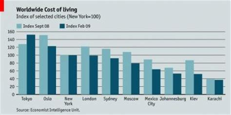 Garden City Ny Cost Of Living Economist Intelligence Unit Cost Of Living Survey 2009