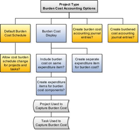 project management diagram types oracle fusion applications project management