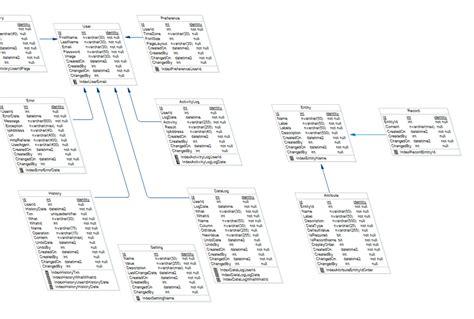 pattern design database sql database design pattern framework dofactory com