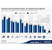 Infografik Globale Automobilhersteller Im