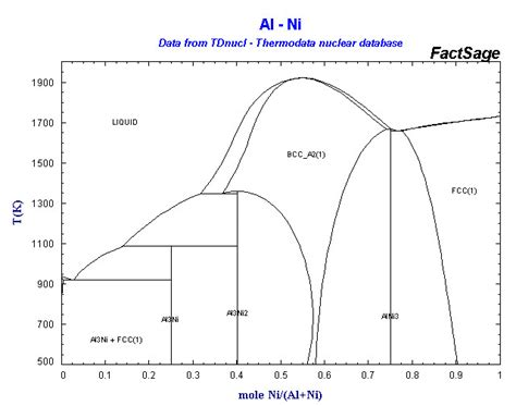 al ni phase diagram click on a highlighted element to view some phase diagrams