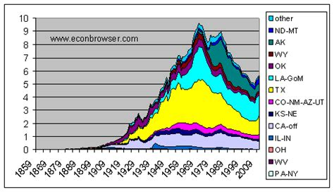 shale oil and tight oil | econbrowser