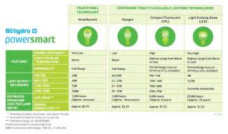 Led Light Bulb Comparison Chart Light Bulb Types Comparison Light Wiring Diagram And Circuit Schematic