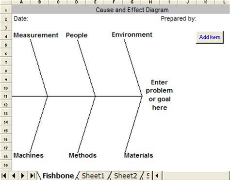 Excel Fishbone Diagram Colomb Christopherbathum Co Sle Ishikawa Diagram