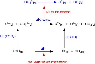 Thermal Decomposition Of Sodium Hydrogen Carbonate Essay by Thermal Decomposition Of The 2 Carbonates And Nitrates