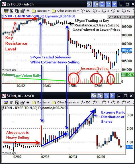 pattern day trading futures how to trade intraday gold and sp500