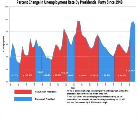 when fdr became president unemployment rate chart geek unemployment by presidential party politigeek
