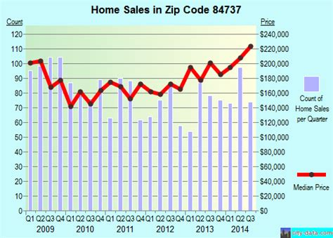 84737 zip code hurricane utah profile homes