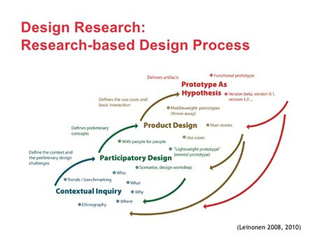 visitor pattern vs reflection design research on media tools for reflection in learning