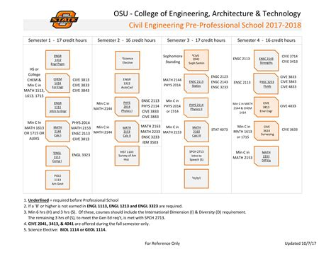 Asu Mba Program Requirements by Oklahoma State Engineering Requirements 2017