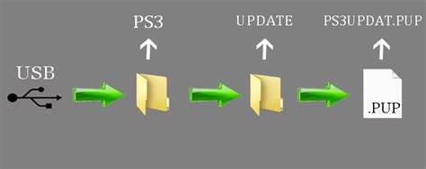 how to downgrade a ps3 with a usb ps3 hacking como downgrade ps3