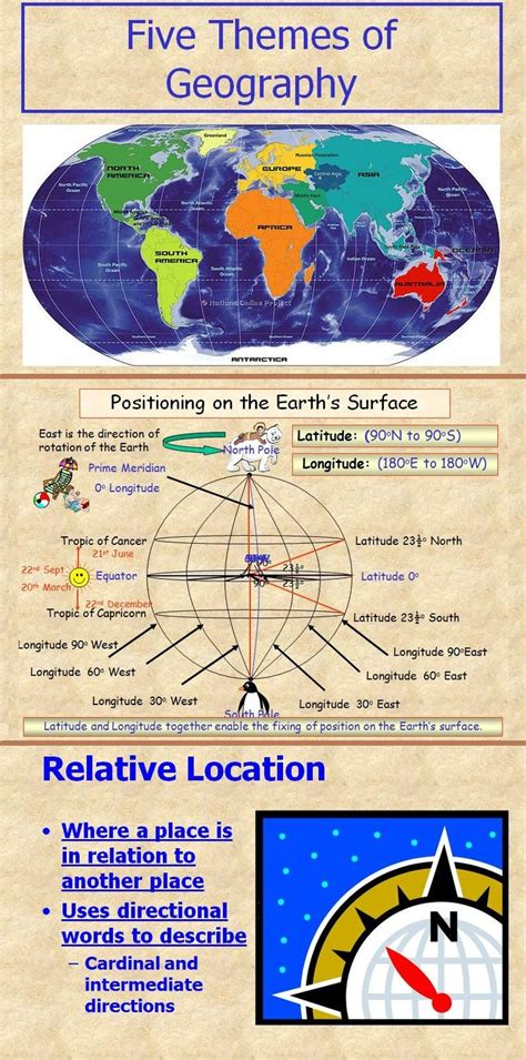5 themes of geography interactive games 1000 images about geography on pinterest latitude