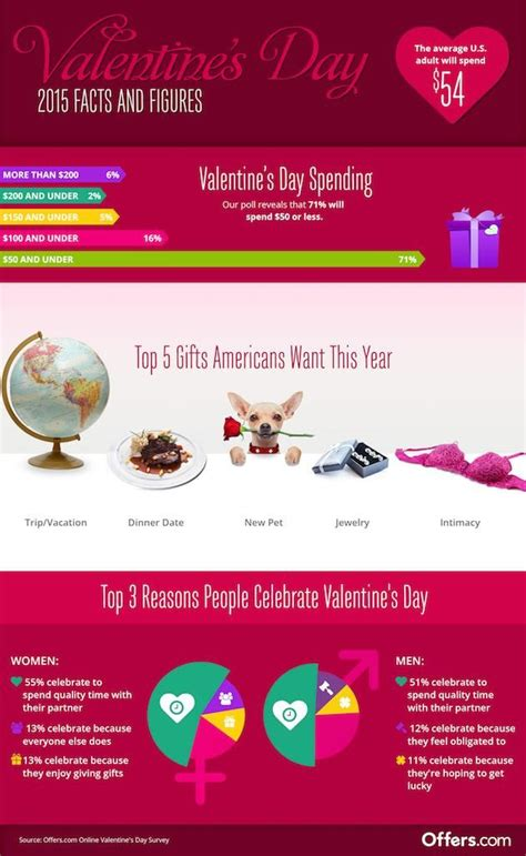 7 Facts On Valentines Day by S Day Gifts Average Spend Most Desired Items