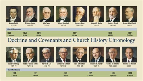 book of mormon made easier chronological map gospel study books lds prophets timeline