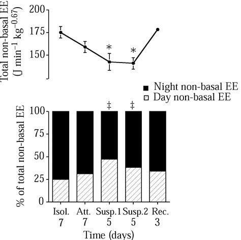 Pattern Of Energy Expenditure During Simulated Competition   simulated weightlessness alters the nycthemeral