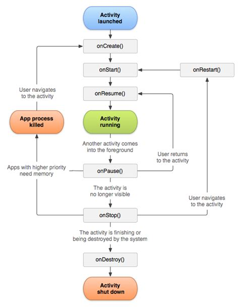 android activity lifecycle android activity lifecycle javatpoint