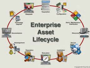 it asset management life cycle pictures to pin on