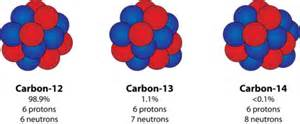 How Many Protons Does Carbon 14 Isotopes