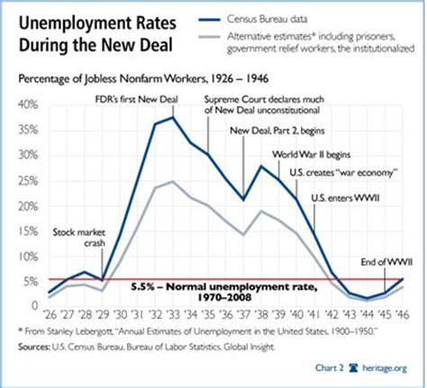 new data, same result: new deal never solved unemployment