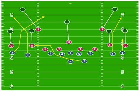football play diagram software offensive strategy spread offense diagram