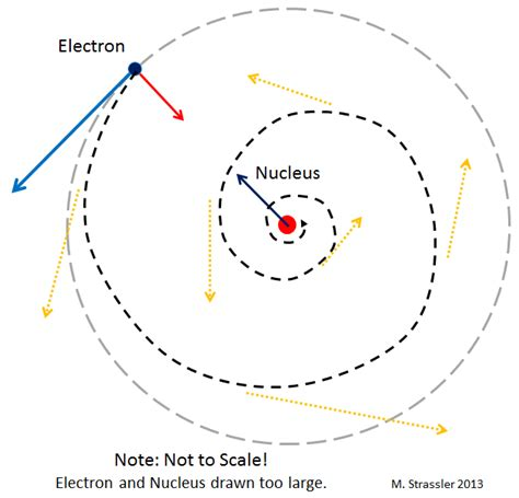 nucleus chemistry article about nucleus chemistry by image gallery electron nucleus