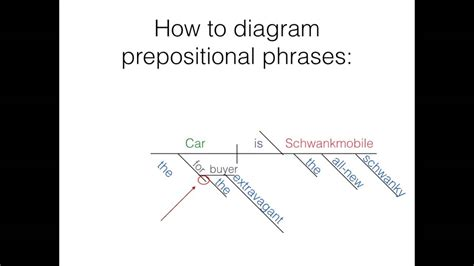 prepositional phrase diagram diagramming part 2 direct indirect objects and