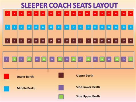 Sleeper Berth Layout by Sleeper Coach Seats Layout