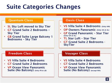 Royal Caribbean to re categorize all staterooms fleet wide