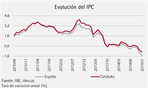 ipc general 2015 la variaci 243 n anual del ipc profundiza su ca 237 da en el mes