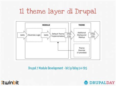 Drupal Theme Layer   drupal 7 theming avanzato