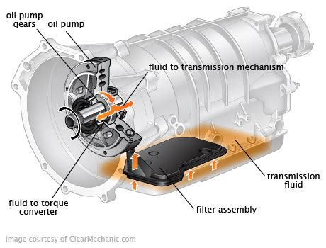automatic transmission filter change cost repairpal estimate