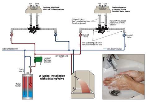 water circulating diagram circulating diagram circulating get free image
