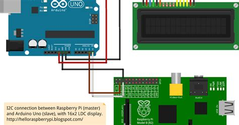 tutorial python smbus hello raspberry pi raspberry pi send block of data to