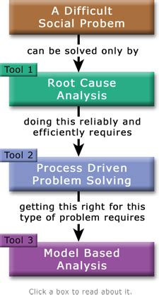 root cause analysis tool concept definition