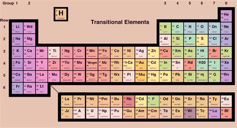 Kr Periodic Table by Look Around You Periodic Table Feeling Age
