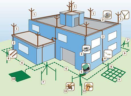 lightning layout definition lightning protection system testing commissioning method