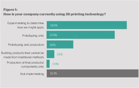 the road ahead for 3d printers istart leading the way to