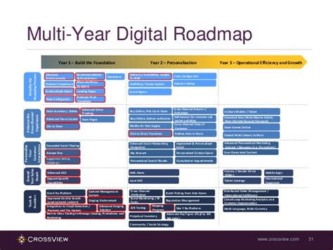 3 year roadmap template images templates design ideas