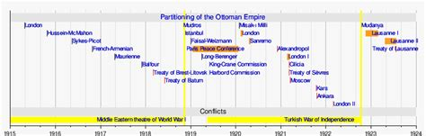 ottoman empire ww1 timeline template timeline of partitioning of the ottoman empire