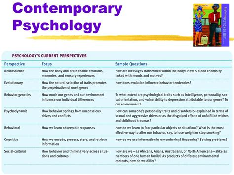 what are the seven contemporary perspectives in psychology myers exploring psychology 6th ed ppt