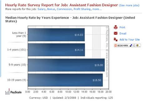 fashion designer salary for fashion designer