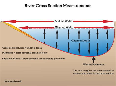 river cross section definition i study co uk ib geography internal assessment