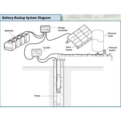 2 wire submersible well wiring diagram solar submersible water pumping kit with battery backup