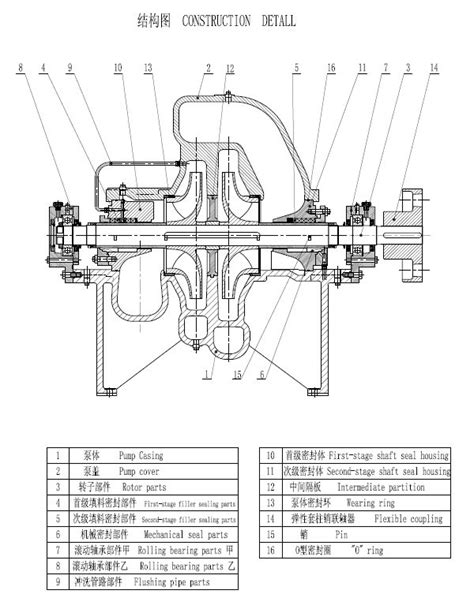 types of electric motor flange