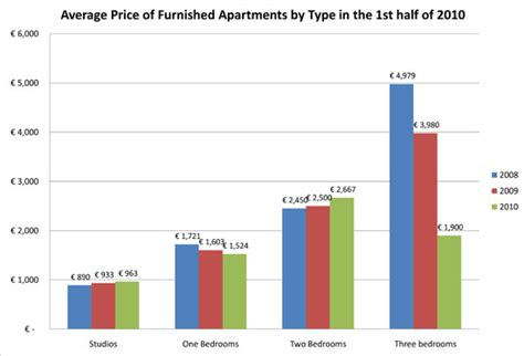 average cost of apartment 2010 1st half paris furnished apartment market report prices